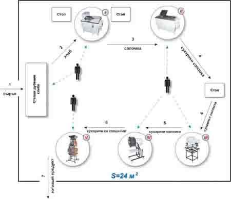 Центрифуга III - необходима для отжима...  Технологический процесс: Сырье загружают в Машину порезки хлеба I и на...